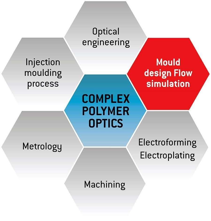 Complex-Polymer-Optics