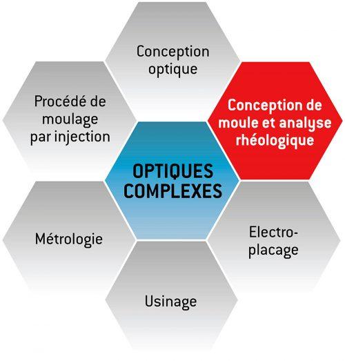 Image_ComplexPolymerOptics_FR